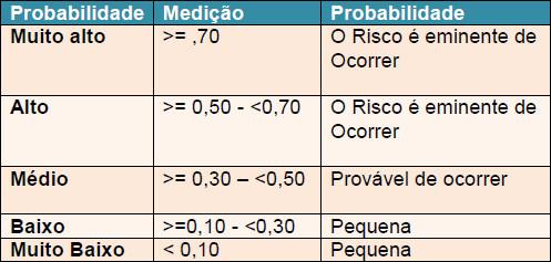 Riscos identificados quanto a sua probabilidade