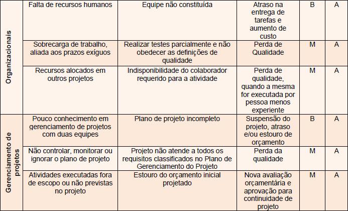 Lista de riscos identificados para o projeto Renova - Parte 2