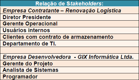 Tabela demonstrando a Relação de Stakeholders