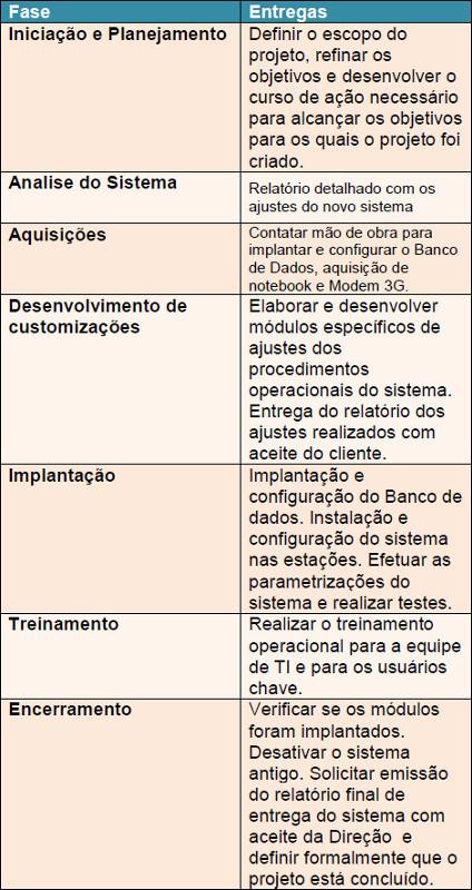 Tabela com Fase e Entregas