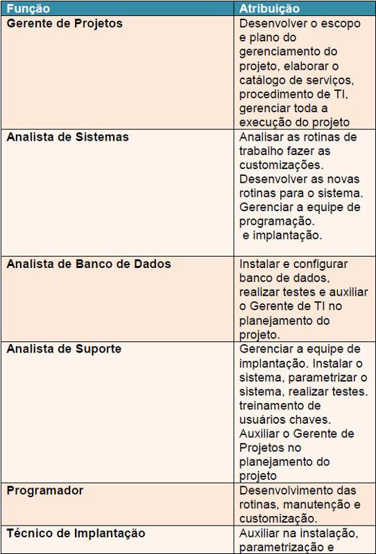 Tabela demonstrando função e atribuição