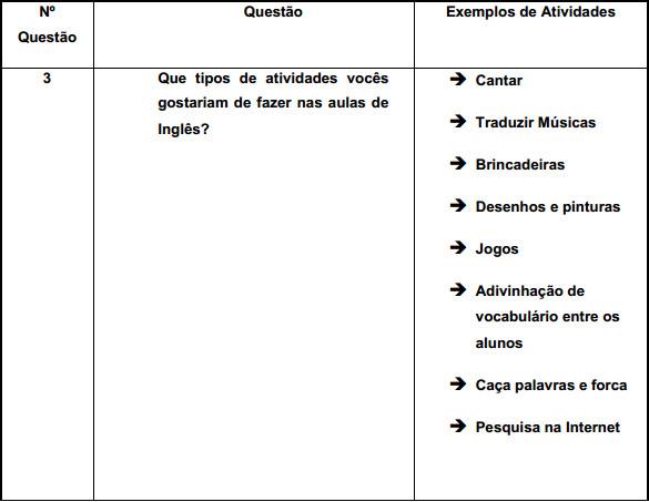 Tabela com a análise de alunos do 6° ano
