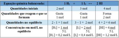 Tabela usada para determinação da constante de equilíbrio