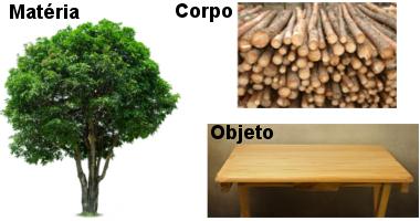 Exemplos de conceitos de Química – matéria, corpo e objeto