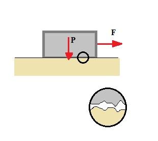 A força de atrito deve-se às rugosidades da superfície e do objeto