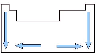 Variação do volume atômico na Tabela Periódica ao longo das famílias e períodos