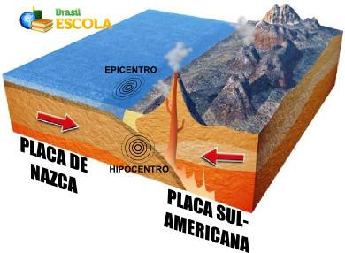 Esquema explicativo do terremoto do Chile