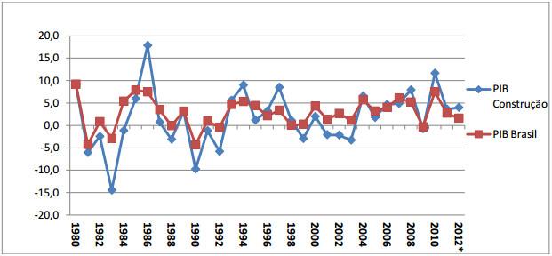 Demonstração Gráfico 1
