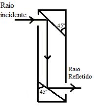 A figura mostra como deve ser montado o periscópio
