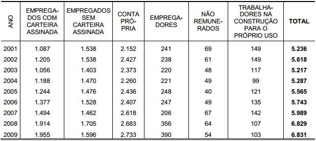 Demonstração Tabela 15