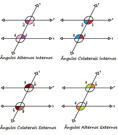Duas retas paralelas cortadas por uma transversal formam ângulos alternos internos, colaterais internos, alternos externos e colaterais externos