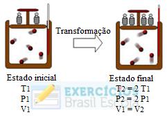 Exercícios sobre transformação isocórica ou isovolumétrica