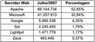 Tabela 1 - Números Servidores Web