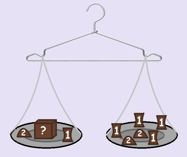 Se a balança está em equilíbrio, qual é o peso desconhecido?