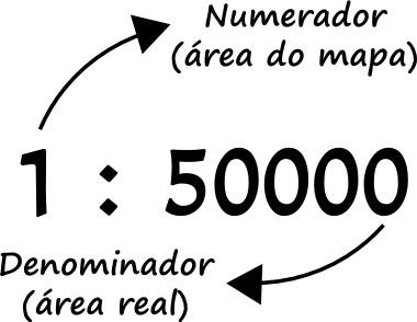 Exemplo de escala numérica e os seus termos