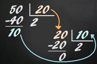 Por meio de divisões sucessivas, encontramos que o MDC (20, 50) = 10