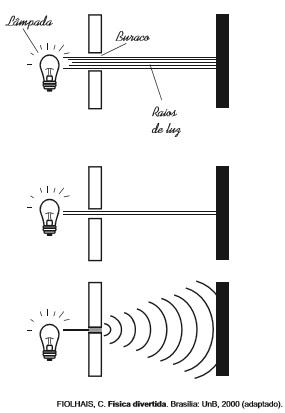 Ilustração do comportamento da luz ao passar por orifícios de diferentes larguras