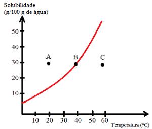 Gráfico de curva de solubilidade e indicação de saturação de soluções