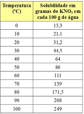 Coeficientes de solubilidade do KNO3 em 100 g de água