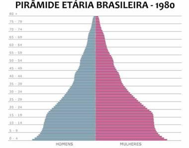 Pirâmide etária brasileira durante a década de 1980