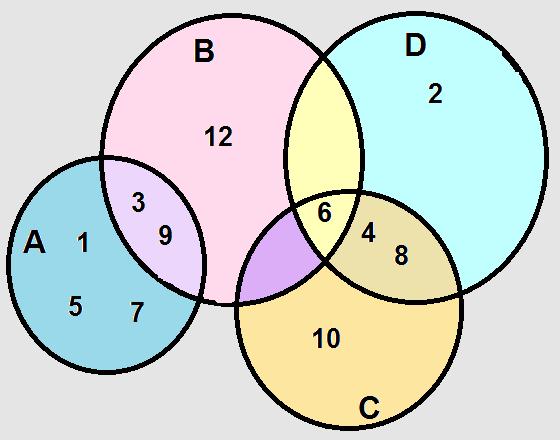 Exerccios sobre notaes de conjuntos brasil escola diagrama de venn que soluciona a questo 1 ccuart Images