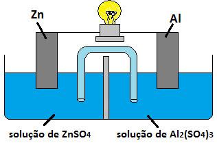 Exercício sobre célula eletroquímica
