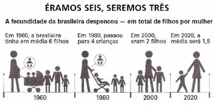 Dados da fecundidade brasileira