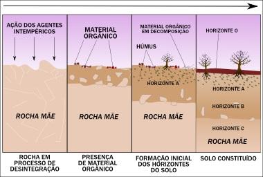 Esquema simplificado de formação dos solos