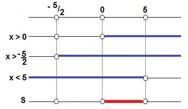 Quadro de resolução do Exemplo 3
