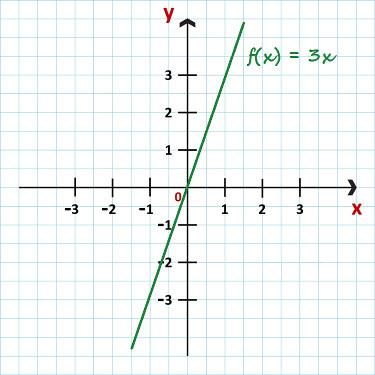 Gráfico da função f(x) = 3x