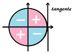 Variação do sinal da tangente