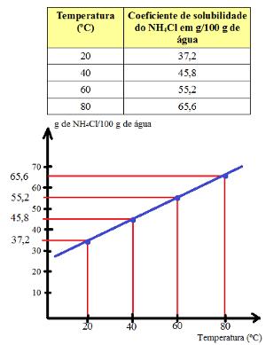 Coeficiente de solubilidade do NH4Cl em relação à temperatura