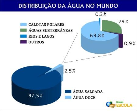 Gráfico da distribuição da água na biosfera terrestre