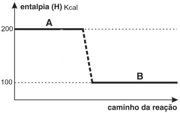 Gráfico de entalpia de uma reação genérica