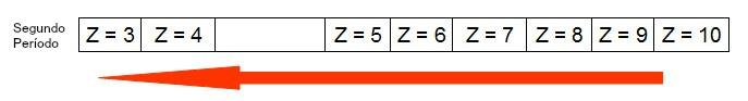 Representação de como o raio atômico aumenta em um período da tabela periódica