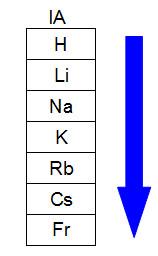 Representação de como o raio atômico aumenta em uma família da tabela periódica