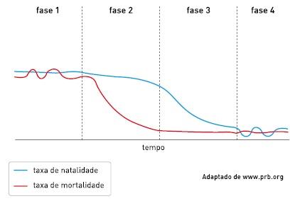 Gráfico da transição demográfica