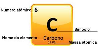 Representação do carbono na Tabela Periódica