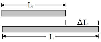Diagrama demonstrando a dilatação térmica linear causada pelo aumento de temperatura