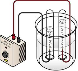 Esquema de eletrólise da água