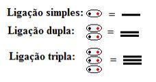 Ligações simples, duplas e triplas simbolizadas por traços nas fórmulas estruturais