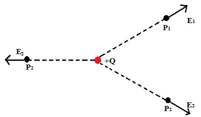 Os vetores campo elétrico nos pontos P1, P2 e P3 para uma carga positiva são de afastamento