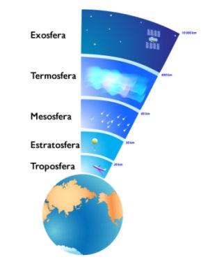 Esquema da divisão das camadas atmosféricas