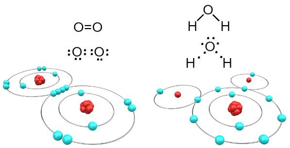 Moléculas de oxigênio e de água formadas por ligações covalentes