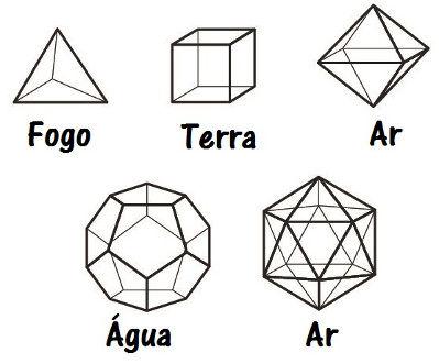 Relação entre os poliedros de Platão e os elementos que teriam constituído o Universo, segundo esse filósofo