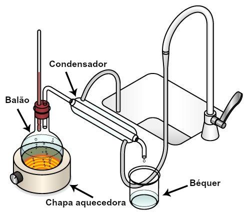 Conjunto de equipamentos necessários para realizar a destilação da água