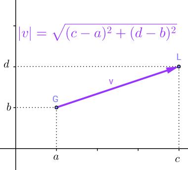 Expressão usada para calcular a norma de um vetor qualquer do plano