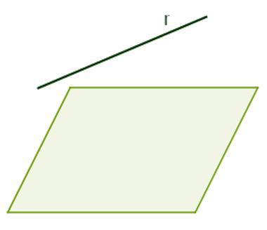 Reta r paralela ao plano α