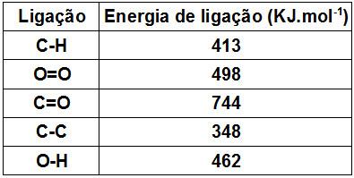 Exercícios sobre energia de ligação - Brasil Escola