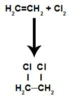 Equação representando a cloração de um alceno